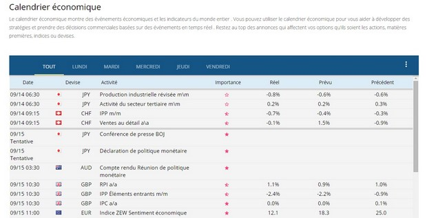Calendrier economique forex en direct