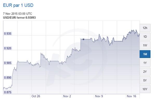 euro dollar parite des devises