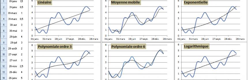 courbes de tendance